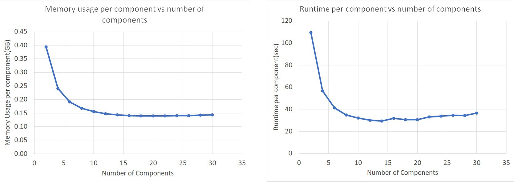 Echelon software compositional formulation runtime memory scaling