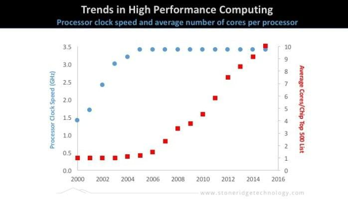 High performance computing trends