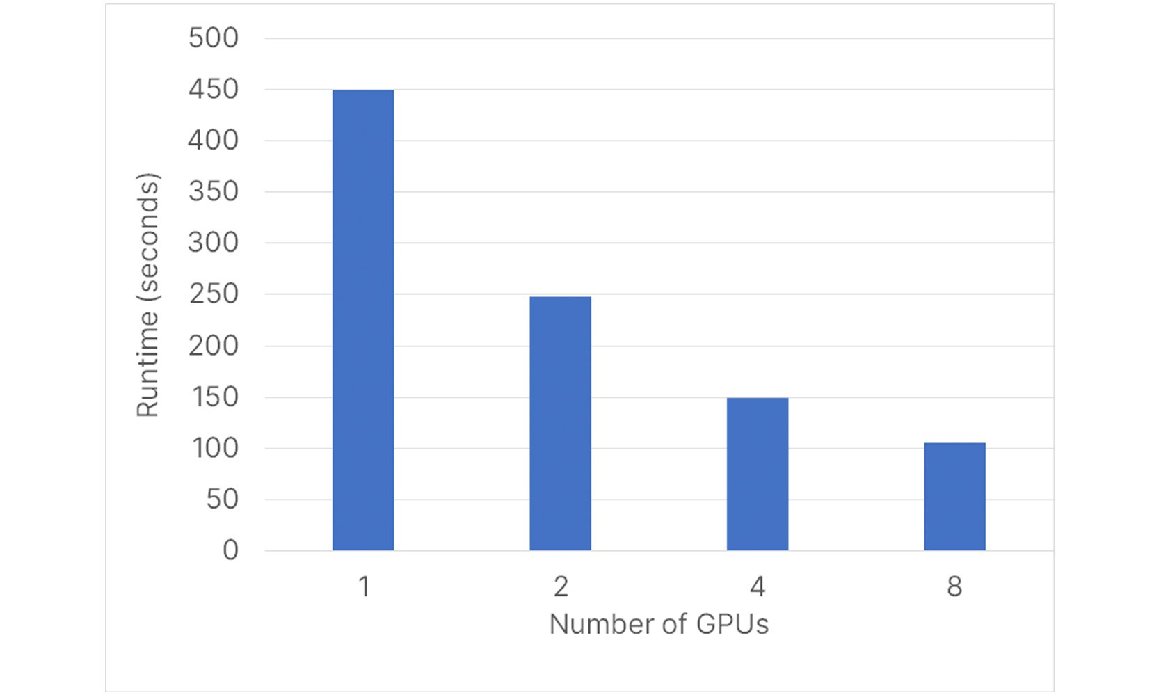 Strong scaling with gpus halves runtime